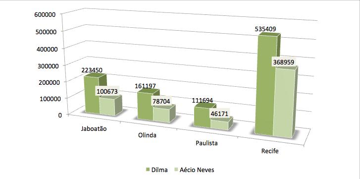 Votos na região Metropolitana