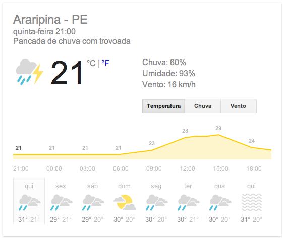 Previsão do tempo para Araripina