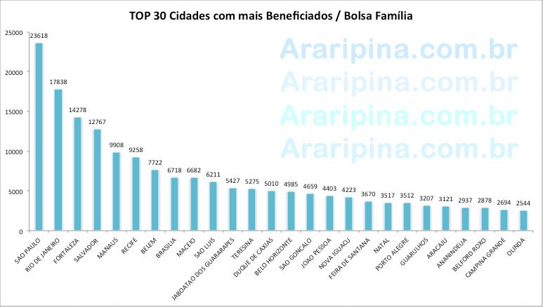 As 30 Cidades do Brasil que mais possuem beneficiados