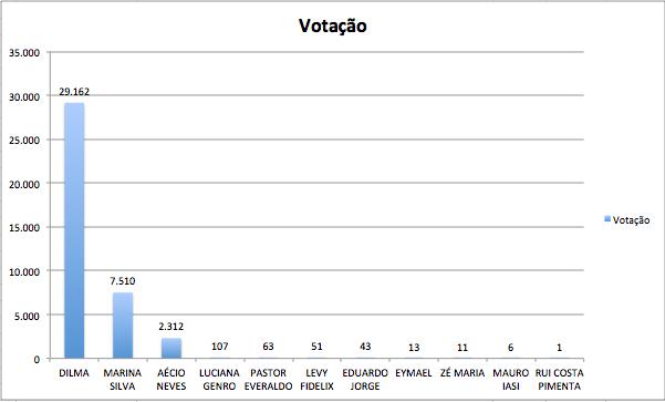 Apenas os votos de Araripina para Presidente