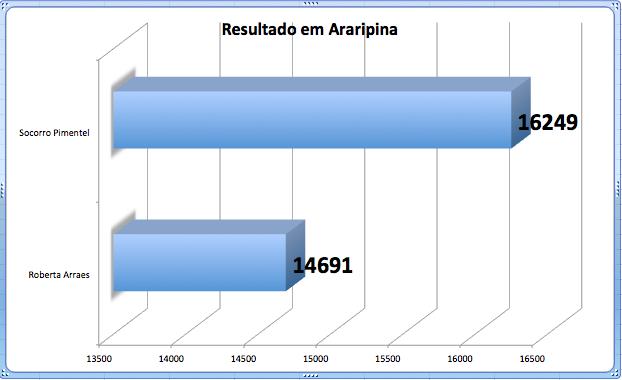 Quantidade de votos obtidos em Araripina