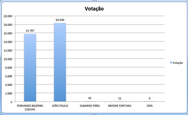 Apenas os votos de Araripina para SENADOR