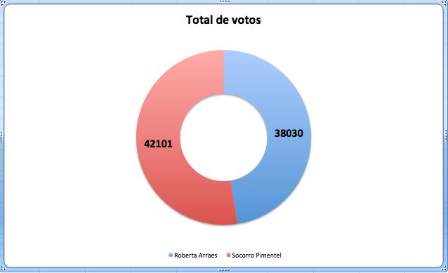 Todos os votos em Pernambuco