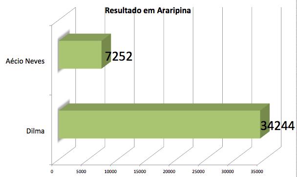 Votos para Presidente em Araripina